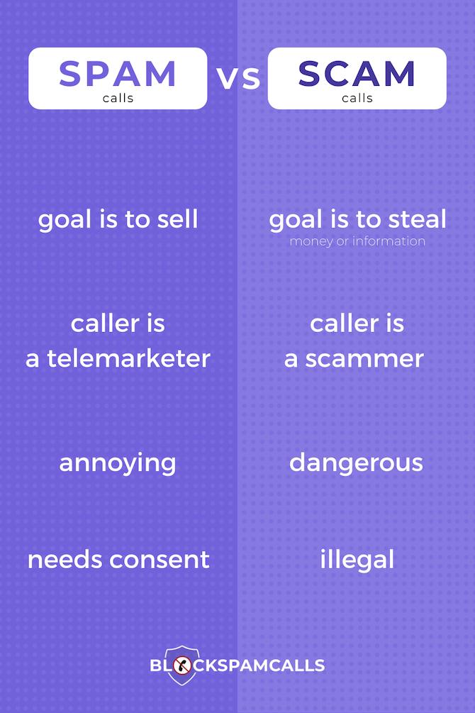 Spam calls vz Scam calls